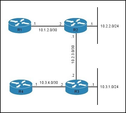 2016NEW Cisco.CCIE.(400-101)EXAM] CCIE Routing and Switching EXAM A PART11 (221-240) VCE DUMPS FOR FREE DOWNLOAD WITH 100%PASS ENSURE