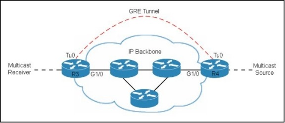 2016NEW Cisco.CCIE.(400-101)EXAM] CCIE Routing and Switching EXAM A PART10 (201-220) VCE DUMPS FOR FREE DOWNLOAD WITH 100%PASS ENSURE