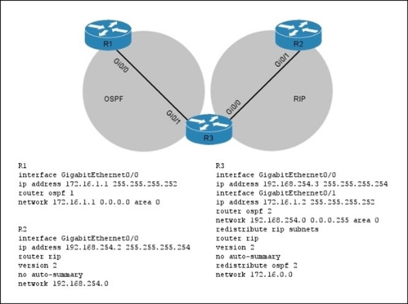 2016NEW Cisco.CCIE.(400-101)EXAM] CCIE Routing and Switching EXAM A PART 13 (281-300) VCE DUMPS FOR FREE DOWNLOAD WITH 100%PASS ENSURE